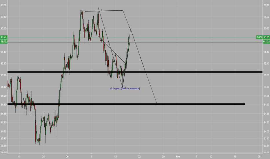 DXY: DXY- Market structure