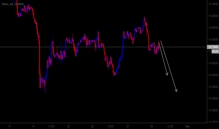 XAGUSD: Silver 60M Possible direction