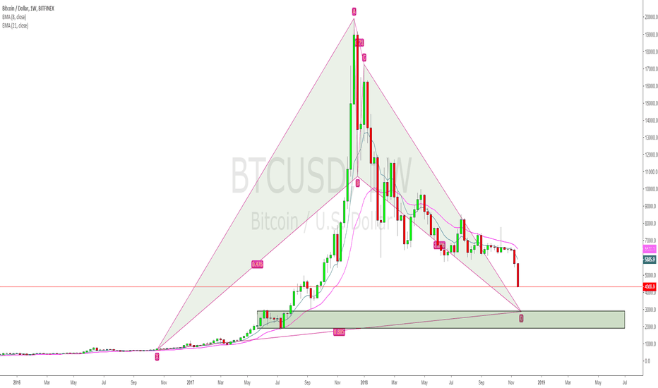 BTCUSD: BTCUSD weekly bat pattern and structure pullback~