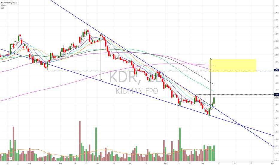 KDR: $KDR breaks out of descending wedge on volume & confirms