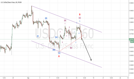 USDCHF: USDCHF break below 0-B line