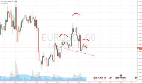 EURUSD: 1H Header & Shoulders