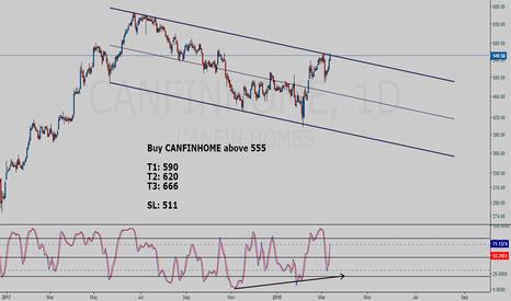 CANFINHOME: CANFINHOME buy setup