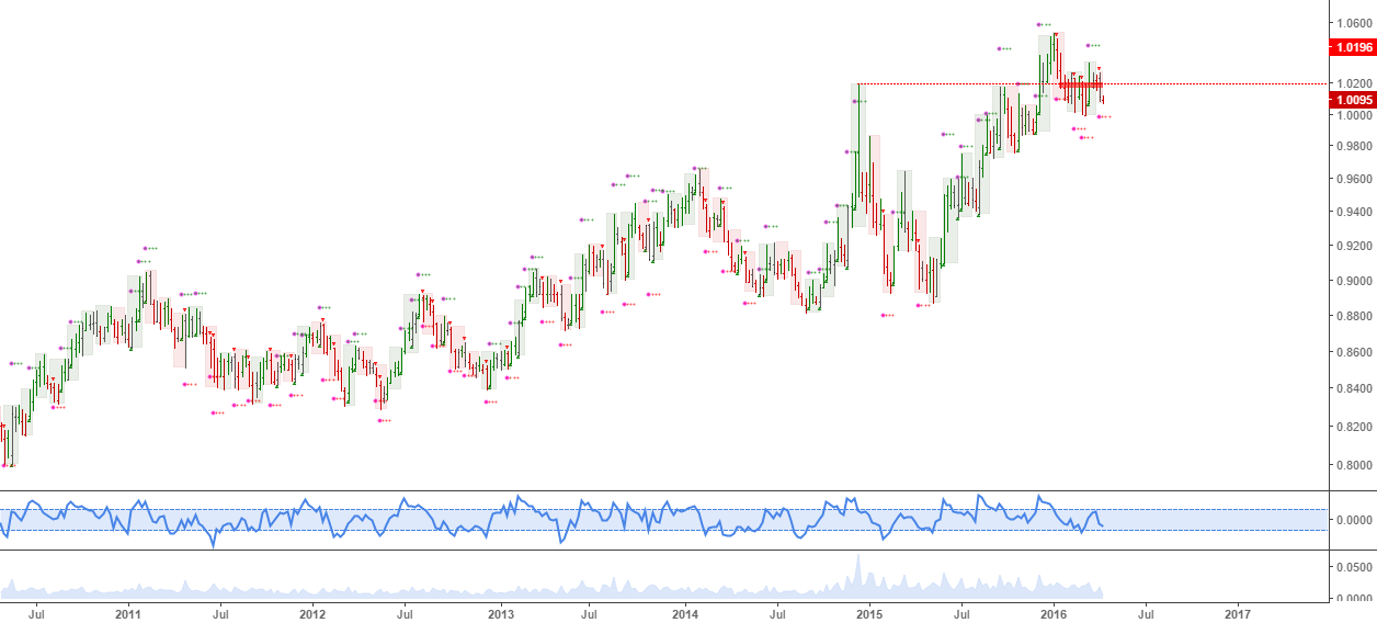 SEKNOK: Massive carry, and potential long term top in this pair,