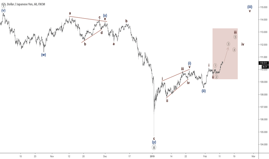 USDJPY: USDJPY - third wave to continue