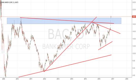 BAC: Los bancos en USA son otra historia