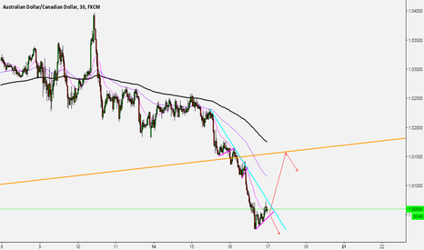 AUDCAD: two possible scenarios on AUSSIE/CAD