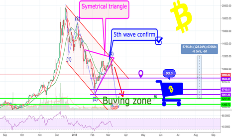 BTCUSD: Finally correction is about to end at the 4 900.I'm so EXCITED;)