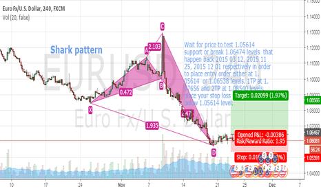 EURUSD: EURUSD Bullish Shark Pattern under way  4HR