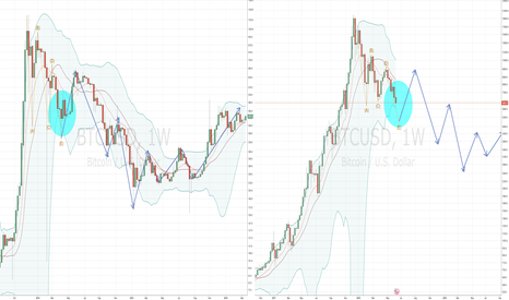 BTCUSD: BTC: Most people get the fractal wrong