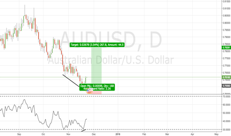 AUDUSD: AUDUSD Long Swing Trade