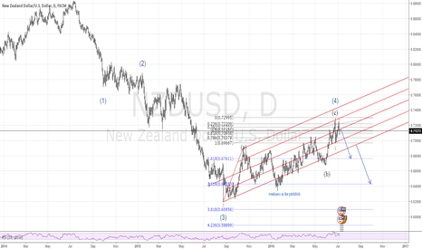 NZDUSD: NZUSD Daily View Wave Count