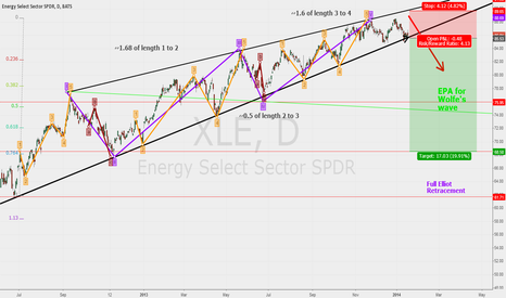 XLE: XLE, Leading Diagonal Triangle Elliot Wave