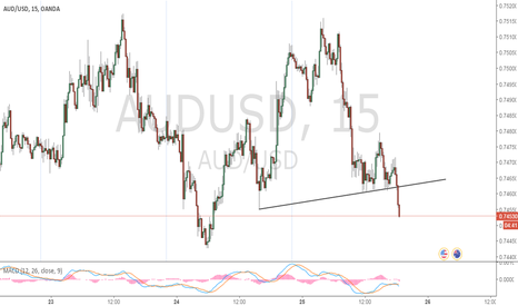 AUDUSD: Perfect Trade Setup