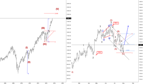 "DE30EUR: Can DAX Join A US Stocks ""Mania Cycle"" ?"