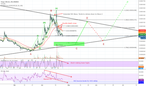 XVGBTC: XVG's Fall and Rise - Set up for next rally