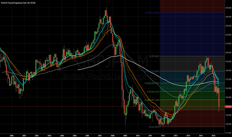 GBPJPY: YEN - The begining of the End