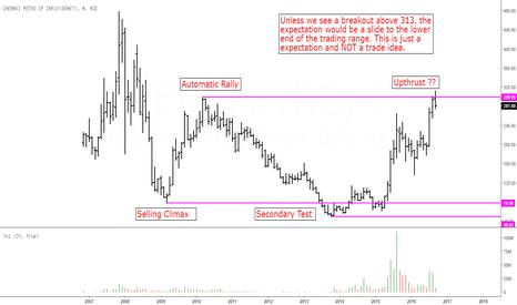CHENNPETRO: Chennai Petroleum: A Case For Wyckoff Upthrust