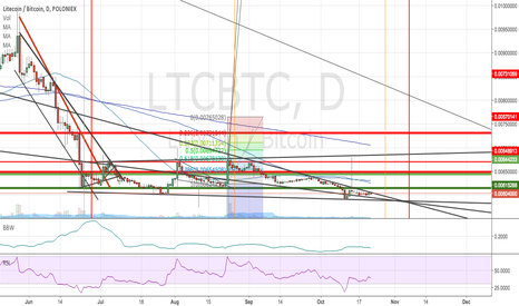LTCBTC: Litecoin about to break out