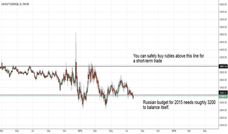UKOIL*USDRUB: The relationship between oil and Russian ruble