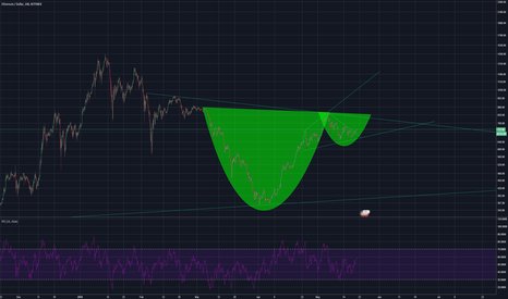 ETHUSD: ETH/USD cup and handle