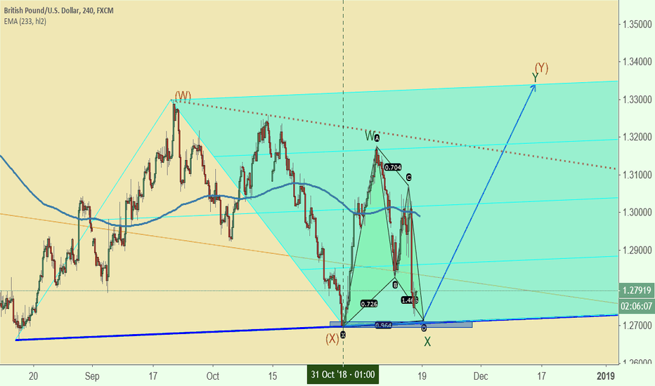 GBPUSD: GBPUSD long for double zig-zag