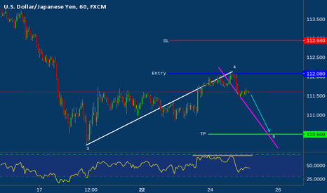 USDJPY: USD/JPY right at our selling area, time to turn bearish