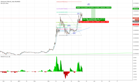 ETHBTC: The fifth wave