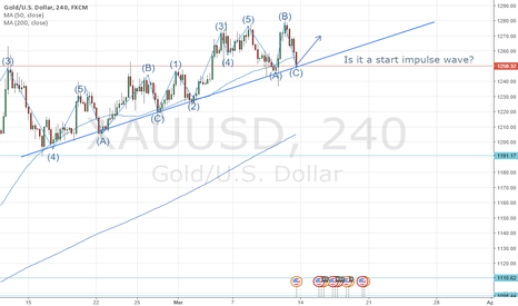 XAUUSD: Gold seems to go up?