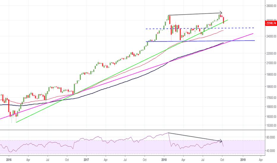 DJI: DJIA index
