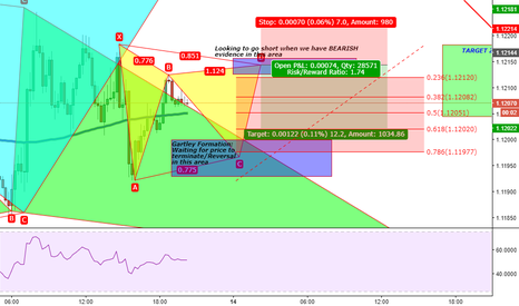 EURUSD: EURUSD: 15 Minute Gartley Formation