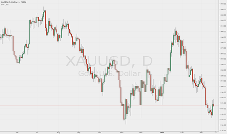 XAUUSD: MY learning chart