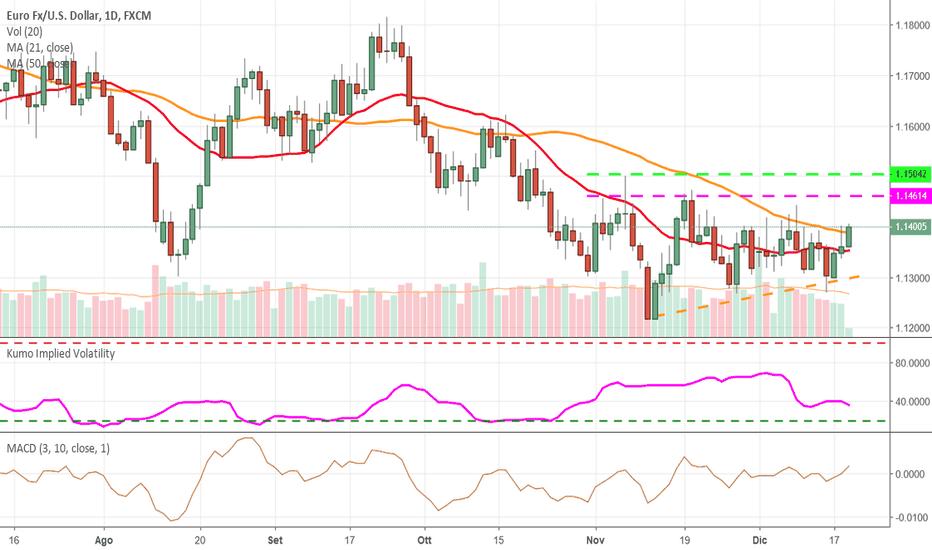 EURUSD: Euro - dollaro: la situazione grafica rimane incerta