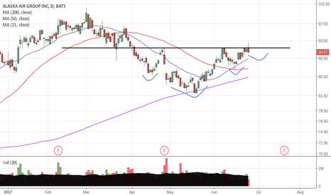 ALK: ALK may be setting up for a long