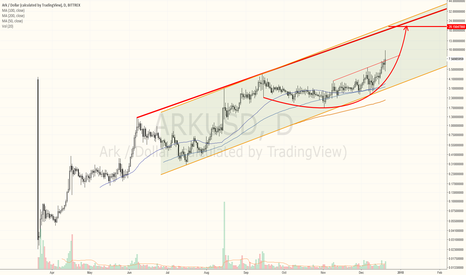 ARKUSD: $ARK looks ready for a big up move
