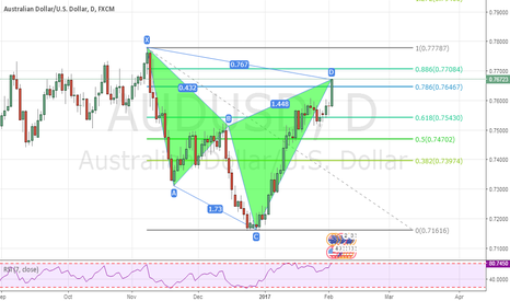 AUDUSD: audusd cypher pattern - sell