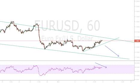 EURUSD: For sharing my idea