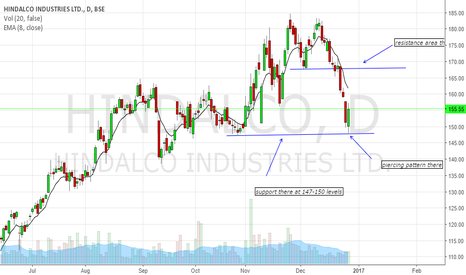 HINDALCO: price can test 165-168 levels