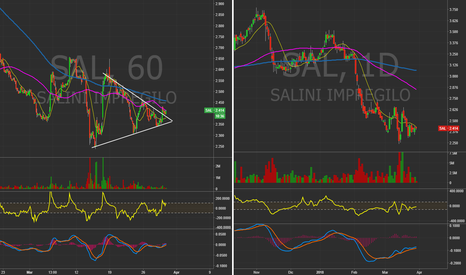 SAL: Salini Impregilo - 60 Min& Daily chart.   #Italy #Midcap