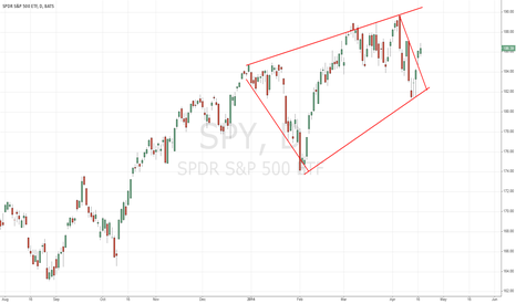 SPY: SPY : breaking out of a continuation diamond formation?