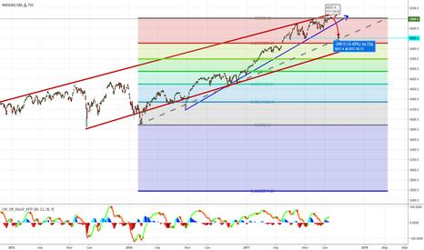 NDX: SHORT NASD100