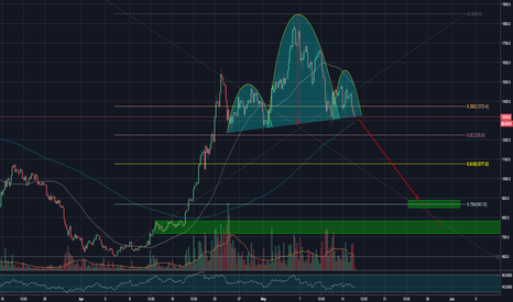 BCHUSD: BCHUSD H&S is forming