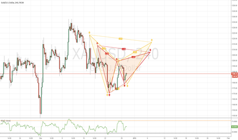 XAUUSD: GOLD/USD , Bearish Gartely & Bat , 240 Chart