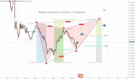 GBPCHF: Bearish Butterfly Formation in Progress