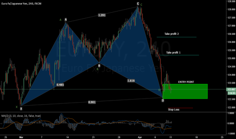 EURJPY: CYPHER BULLISH PATTERN IN EUR - YPJ