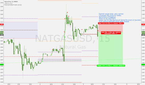 NATGASUSD: NATGAS short into today's stock data release