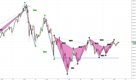 BTCUSD: BitCoin Harmonic Patterns