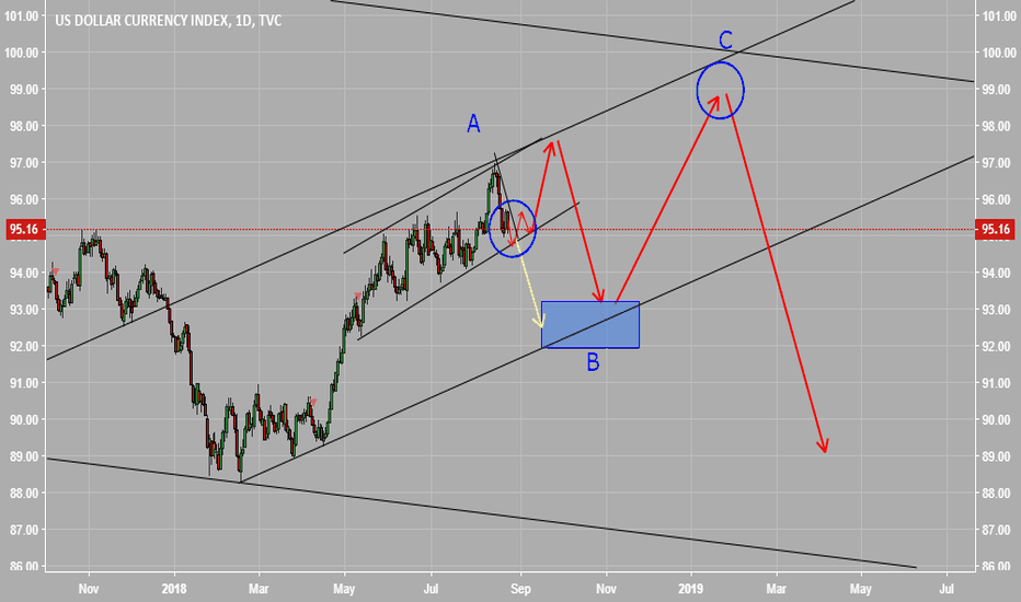 DXY: My imagination about DOLLAR INDEX in long term