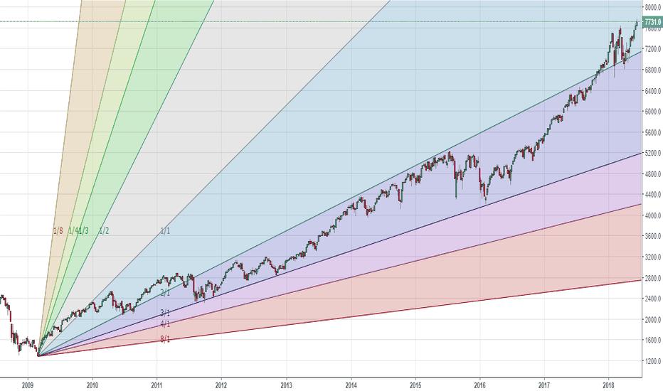 IXIC: Nasdaq - since crisis - value now 6X - no bubble