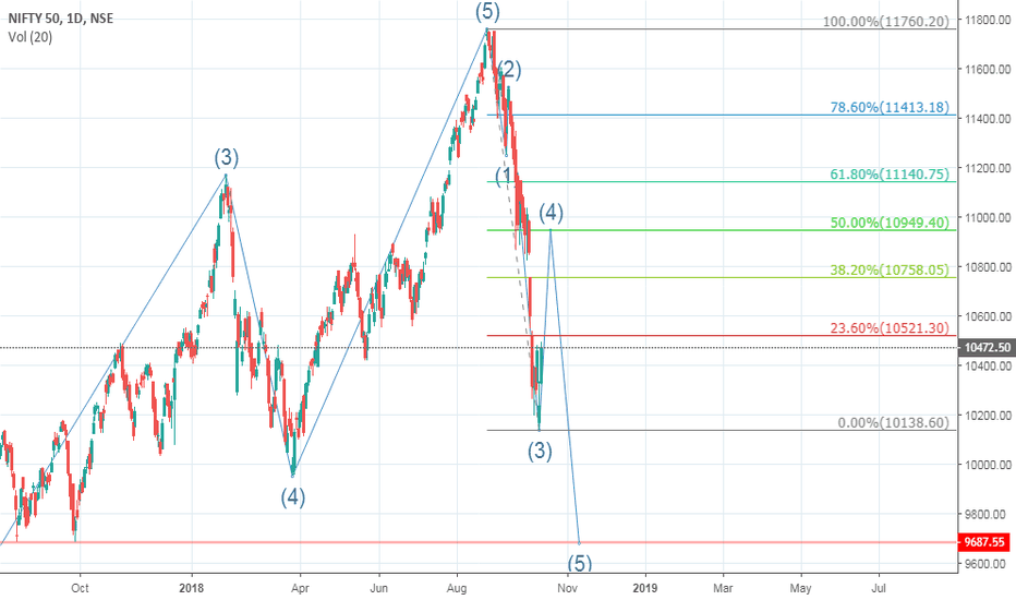 NIFTY: NIFTY short recovery